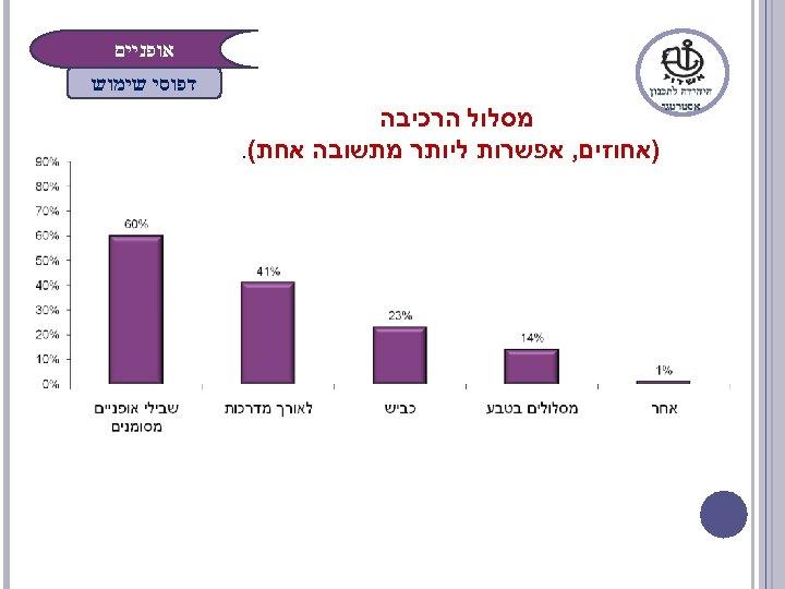 אופניים דפוסי שימוש מסלול הרכיבה )אחוזים, אפשרות ליותר מתשובה אחת(.