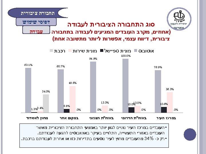 תחבורה ציבורית סוג התחבורה הציבורית לעבודה דפוסי שימוש )אחוזים, מקרב העובדים המגיעים לעבודה