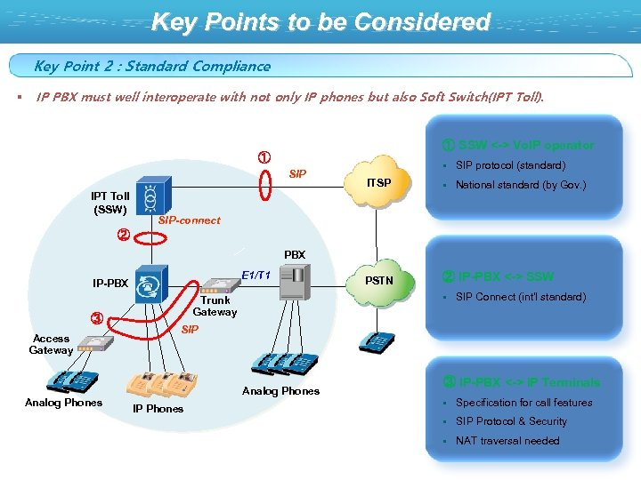 Key Points to be Considered Key Point 2 : Standard Compliance § IP PBX