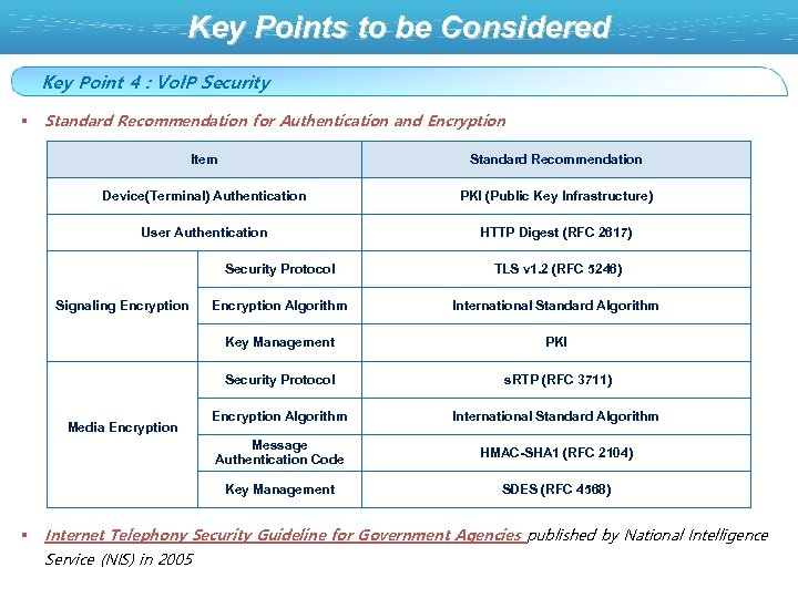 Key Points to be Considered Key Point 4 : Vo. IP Security § Standard