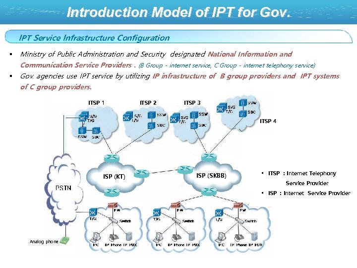 Introduction Model of IPT for Gov. IPT Service Infrastructure Configuration § Ministry of Public