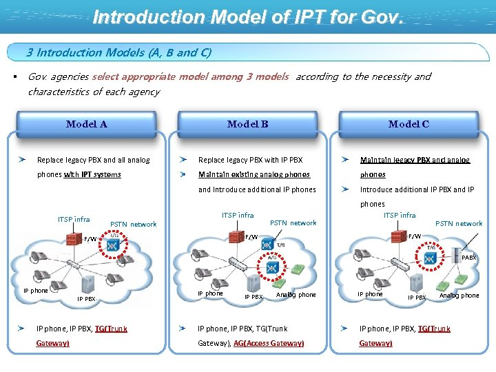 Introduction Model of IPT for Gov. 3 Introduction Models (A, B and C) §