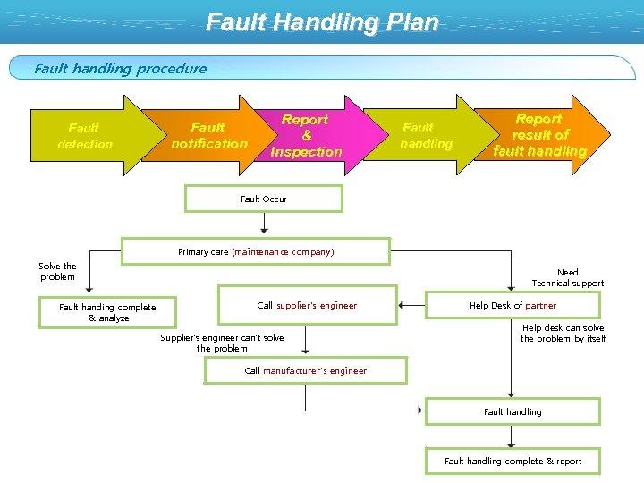 Fault Handling Plan Fault handling procedure Fault detection Fault notification Report & Inspection Fault