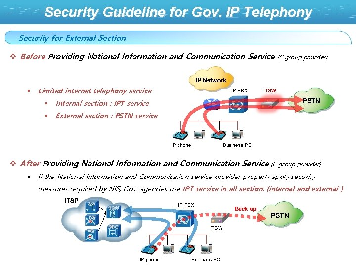 Security Guideline for Gov. IP Telephony Security for External Section v Before Providing National