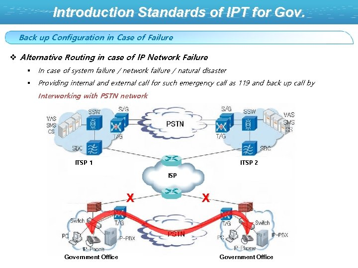 Introduction Standards of IPT for Gov. Back up Configuration in Case of Failure v