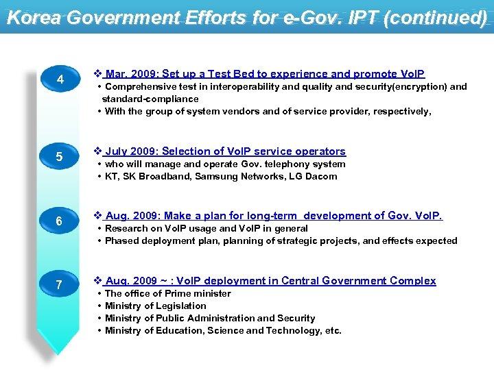 Korea Government Efforts for e-Gov. IPT (continued) 4 v Mar. 2009: Set up a
