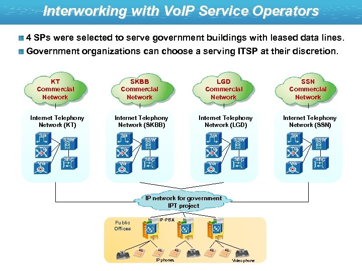 Interworking with Vo. IP Service Operators 4 SPs were selected to serve government buildings
