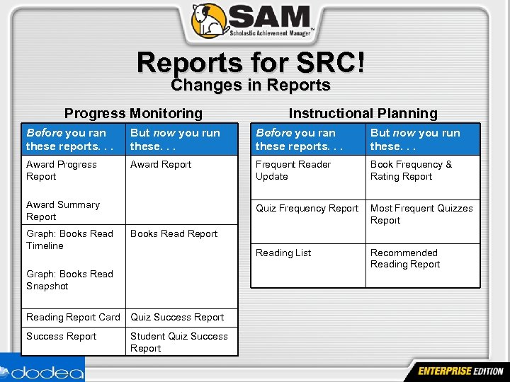 Reports for SRC! Changes in Reports Progress Monitoring Instructional Planning Before you ran these