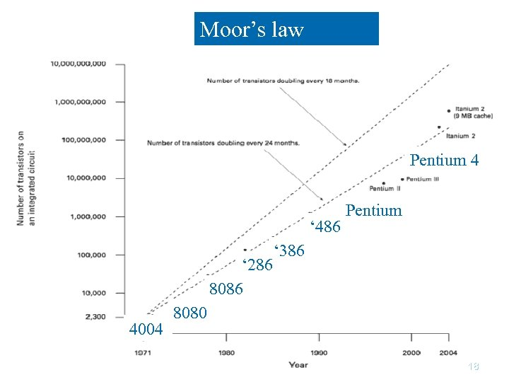 Moor's law Pentium 4 ' 486 ' 286 8086 4004 Pentium ' 386 8080