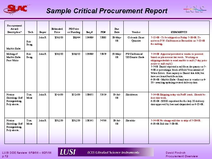 Sample Critical Procurement Report Procurement Award Description* Buyer Estimated Price PO Price or Funding