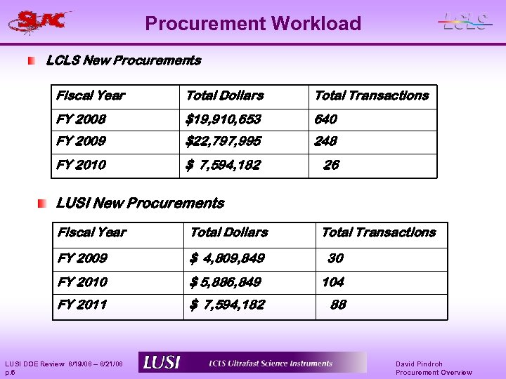 Procurement Workload LCLS New Procurements Fiscal Year Total Dollars Total Transactions FY 2008 $19,