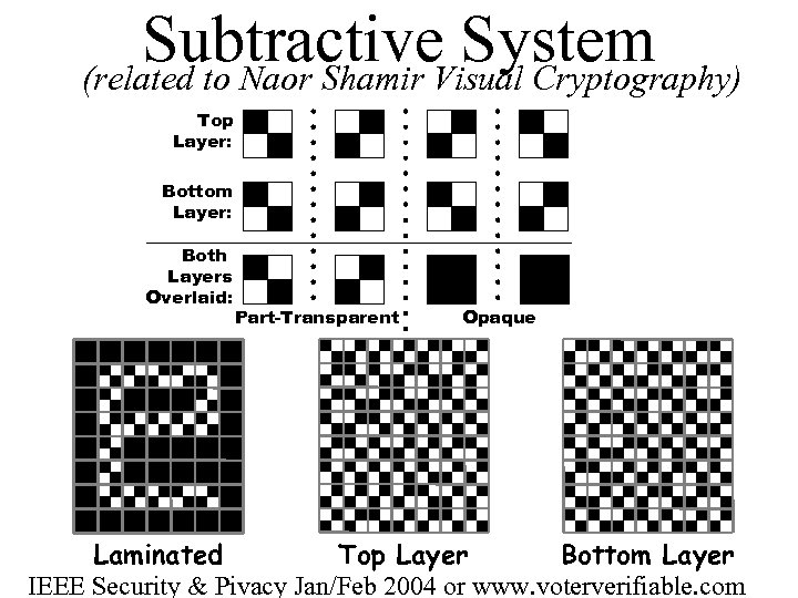Subtractive. Visual Cryptography) System (related to Naor Shamir Top Layer: Bottom Layer: Both Layers