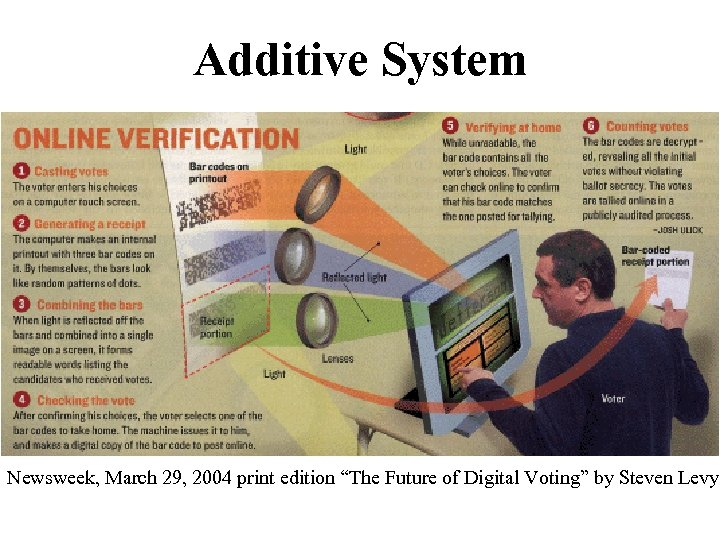 """Additive System Newsweek, March 29, 2004 print edition """"The Future of Digital Voting"""" by"""