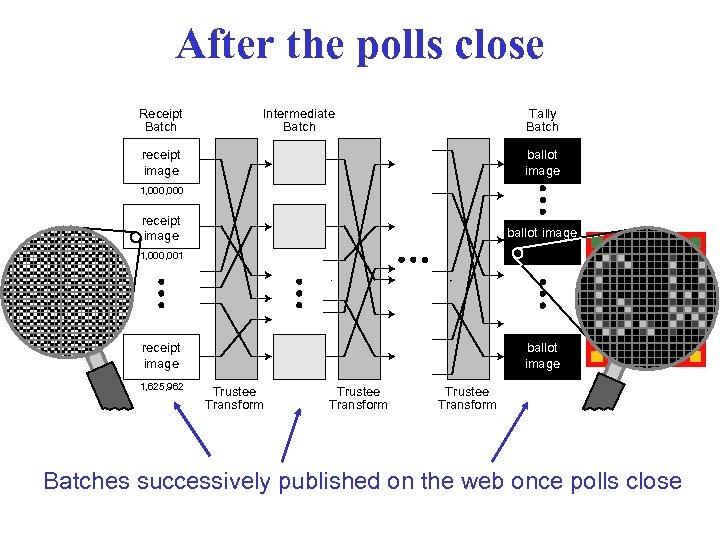 After the polls close Receipt Batch Intermediate Batch Tally Batch receipt image ballot image