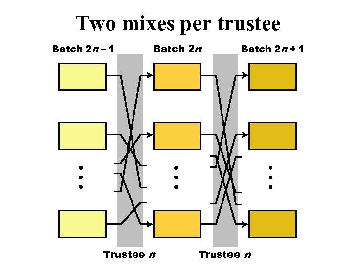 Two mixes per trustee Batch 2 n – 1 Batch 2 n Trustee n