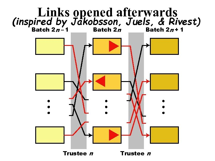 Links opened afterwards (inspired by Jakobsson, Juels, & Rivest) Batch 2 n – 1