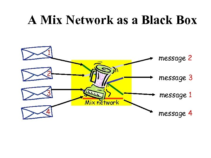 A Mix Network as a Black Box 1 message 2 2 message 3 3