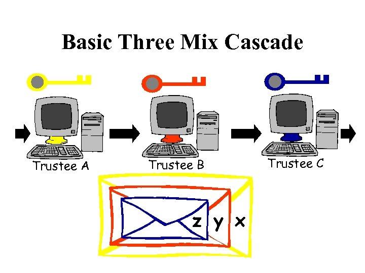 Basic Three Mix Cascade Trustee A Trustee B z y x Trustee C