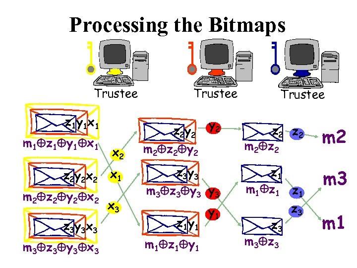 Processing the Bitmaps Trustee z 1 y 1 x 1 m 1 z 1