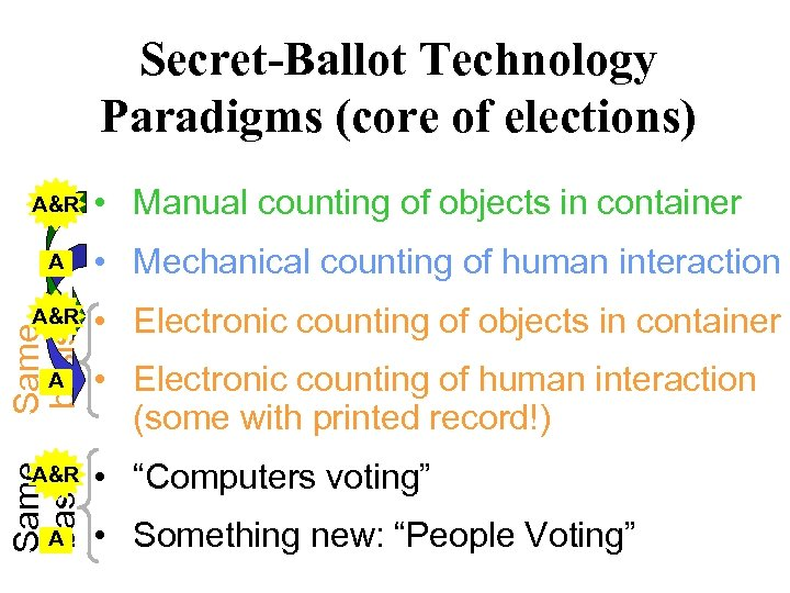 Secret-Ballot Technology Paradigms (core of elections) A&R • Manual counting of objects in container