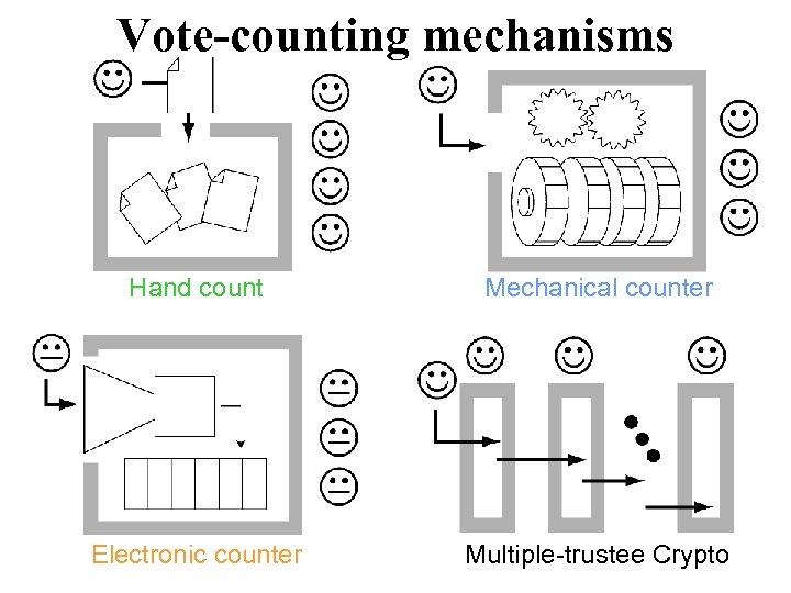Vote-counting mechanisms Hand count Mechanical counter Electronic counter Multiple-trustee Crypto