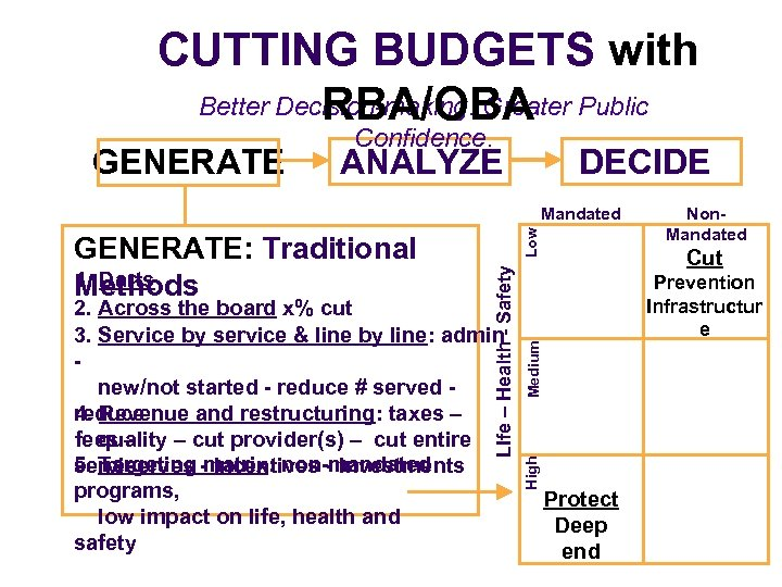 CUTTING BUDGETS with Better Decision-making. Greater Public RBA/OBA GENERATE Confidence. DECIDE ANALYZE Cut Medium