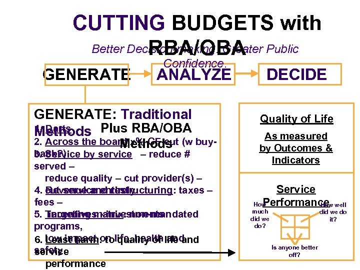CUTTING BUDGETS with Better Decision-making. Greater Public RBA/OBA GENERATE Confidence. ANALYZE GENERATE: Traditional 1.