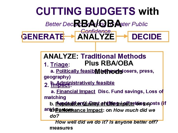 CUTTING BUDGETS with Better Decision-making. Greater Public RBA/OBA GENERATE Confidence. ANALYZE DECIDE ANALYZE: Traditional