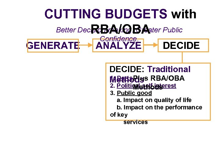 CUTTING BUDGETS with Better Decision-making. Greater Public RBA/OBA GENERATE Confidence. ANALYZE DECIDE: Traditional 1.