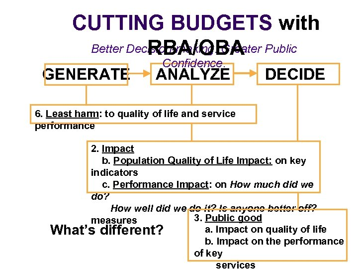 CUTTING BUDGETS with Better Decision-making. Greater Public RBA/OBA GENERATE Confidence. ANALYZE DECIDE 6. Least