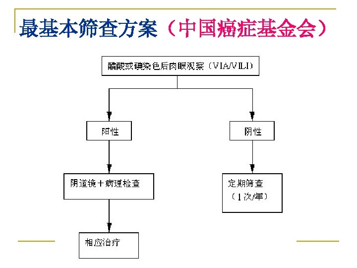 最基本筛查方案(中国癌症基金会)