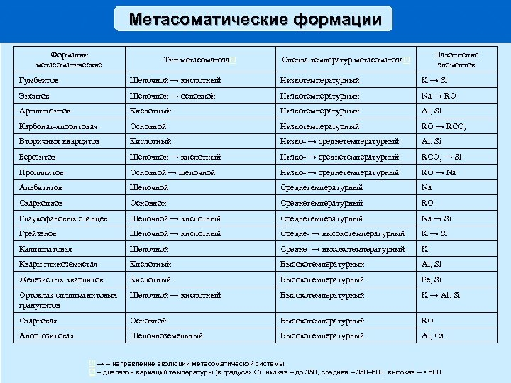 Метасоматические формации Формации метасоматические Тип метасоматоза [1] Накопление элементов Оценка температур метасоматоза [2] Гумбеитов