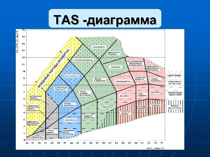 ТAS -диаграмма