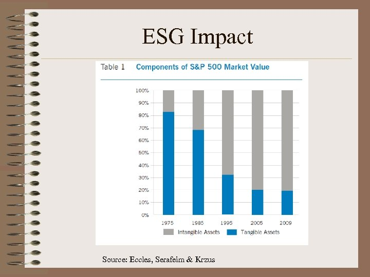 ESG Impact Source: Eccles, Serafeim & Krzus