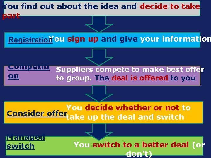 You find out about the idea and decide to take part You sign up
