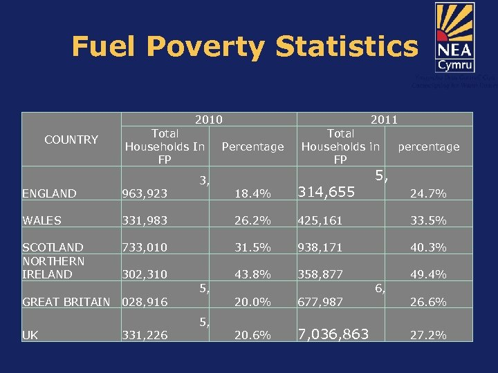 Fuel Poverty Statistics 2011 2010 COUNTRY Total Households In FP 3, ENGLAND 963, 923