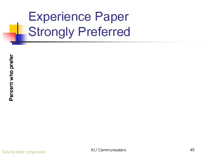 Percent who prefer Experience Paper Strongly Preferred Side by side comparison KU Communicators 45