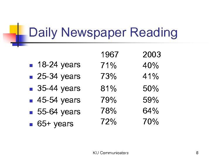 Daily Newspaper Reading n n n 18 -24 years 25 -34 years 35 -44