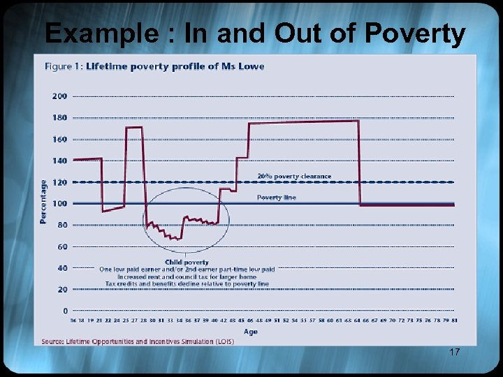 Example : In and Out of Poverty 17