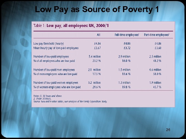 Low Pay as Source of Poverty 1 26