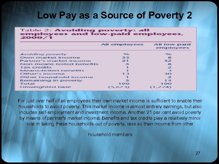 Low Pay as a Source of Poverty 2 For just over half of all