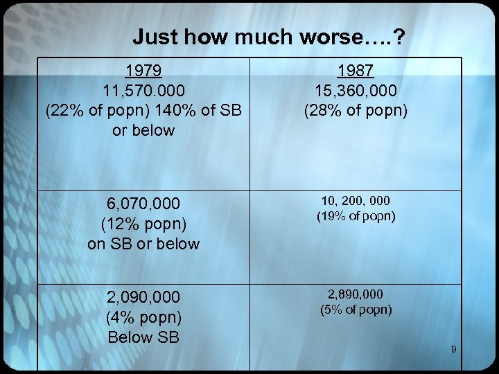 Just how much worse…. ? 1979 11, 570. 000 (22% of popn) 140% of