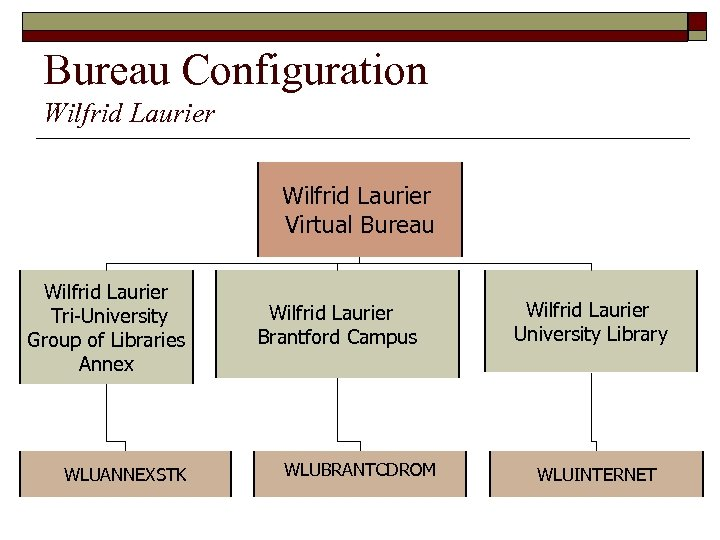 Bureau Configuration Wilfrid Laurier Virtual Bureau Wilfrid Laurier Tri-University Group of Libraries Annex WLUANNEXSTK