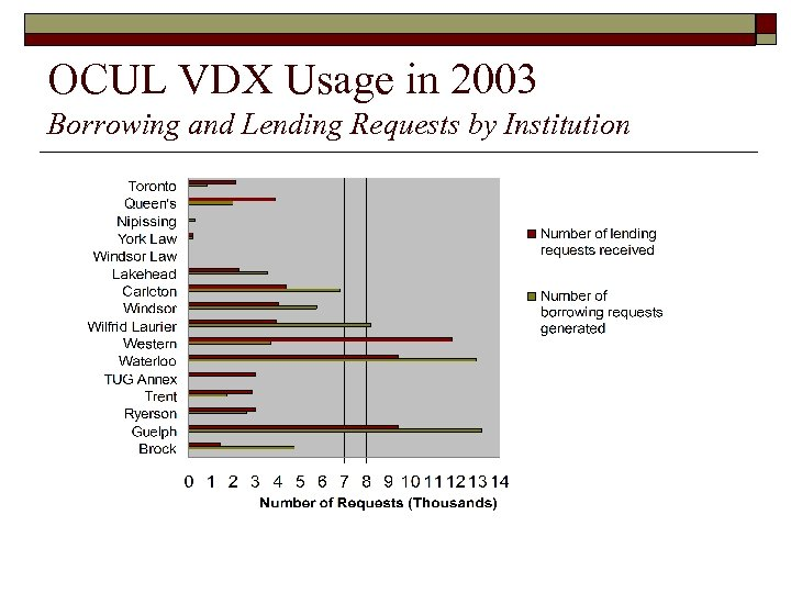 OCUL VDX Usage in 2003 Borrowing and Lending Requests by Institution