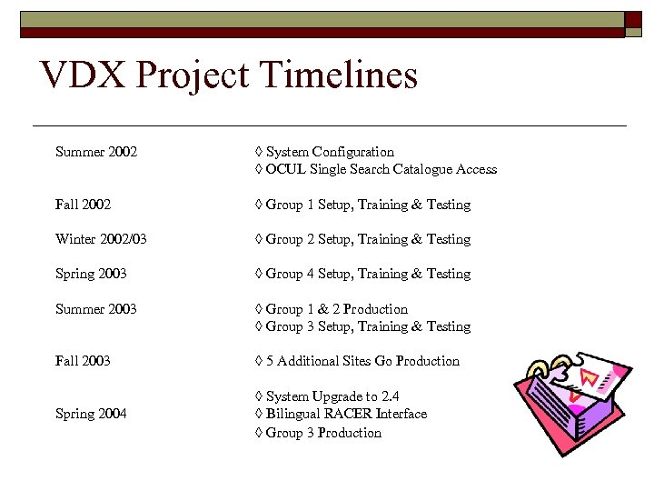 VDX Project Timelines Summer 2002 ◊ System Configuration ◊ OCUL Single Search Catalogue Access