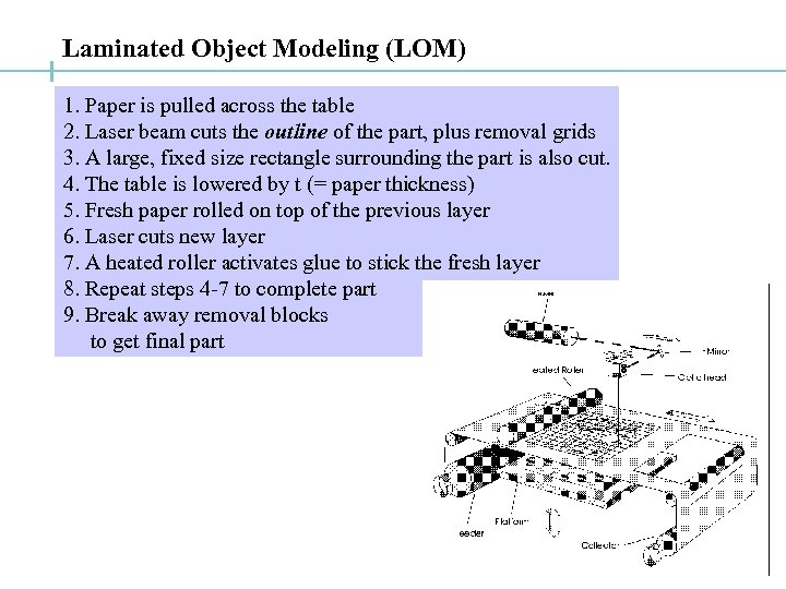 Laminated Object Modeling (LOM) 1. Paper is pulled across the table 2. Laser beam