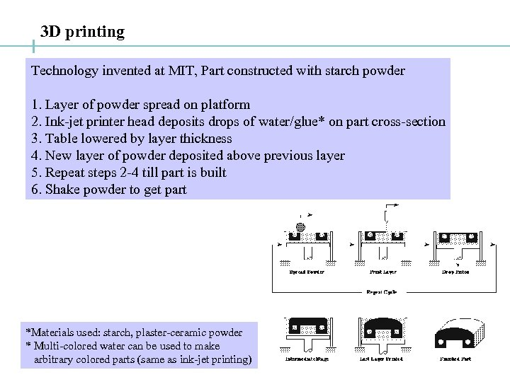 3 D printing Technology invented at MIT, Part constructed with starch powder 1. Layer