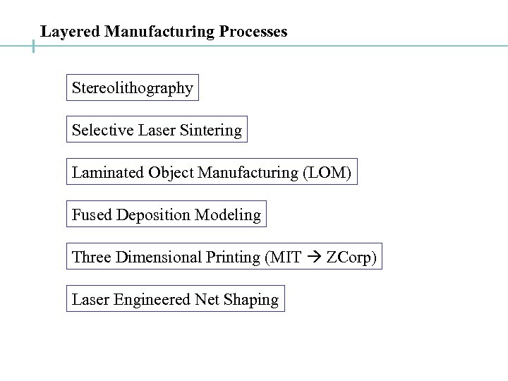 Layered Manufacturing Processes Stereolithography Selective Laser Sintering Laminated Object Manufacturing (LOM) Fused Deposition Modeling