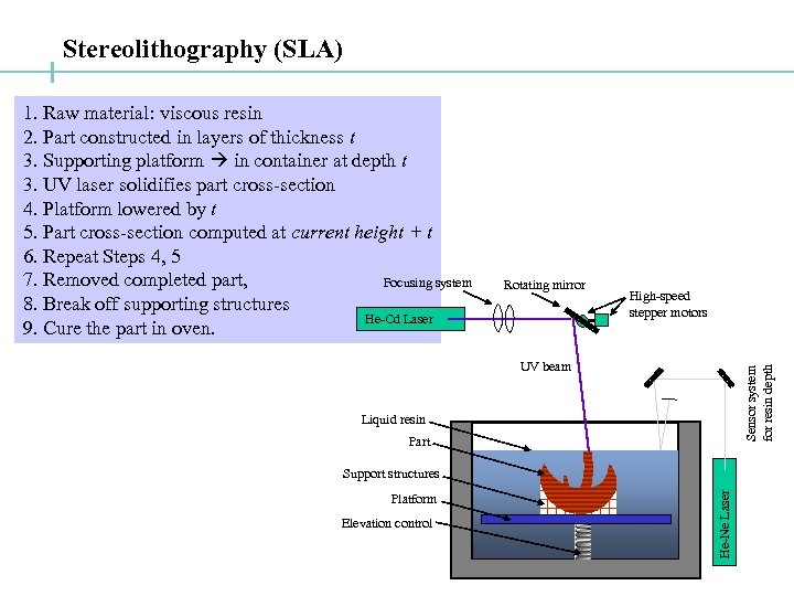 Stereolithography (SLA) 1. Raw material: viscous resin 2. Part constructed in layers of thickness