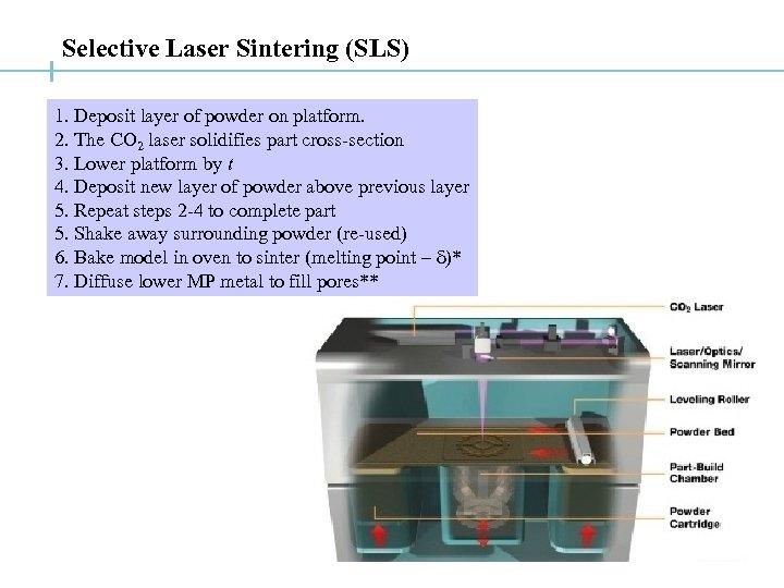 Selective Laser Sintering (SLS) 1. Deposit layer of powder on platform. 2. The CO